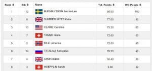 stubai freeski slopestyle worldcup results womens